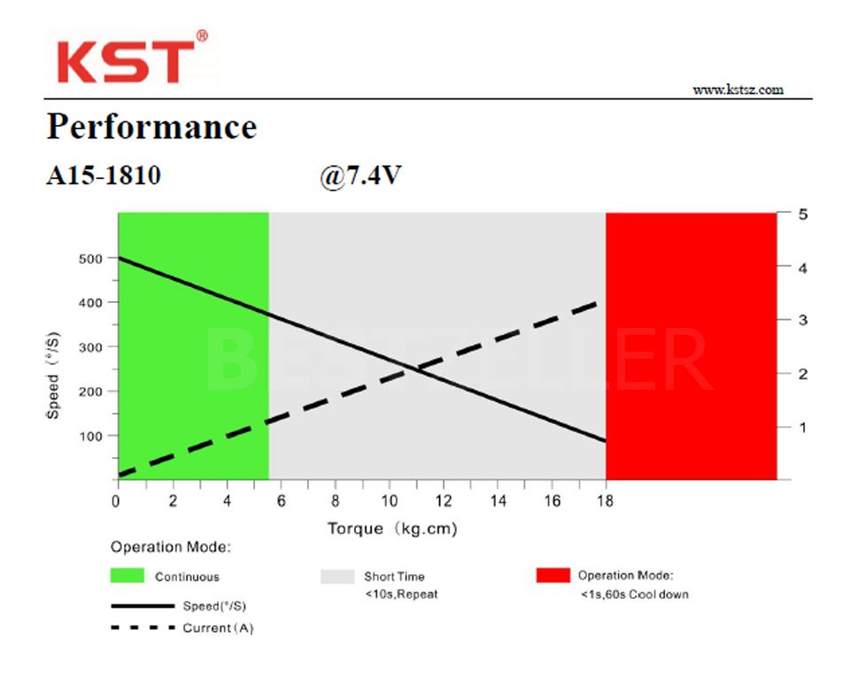 Performance A15-1810