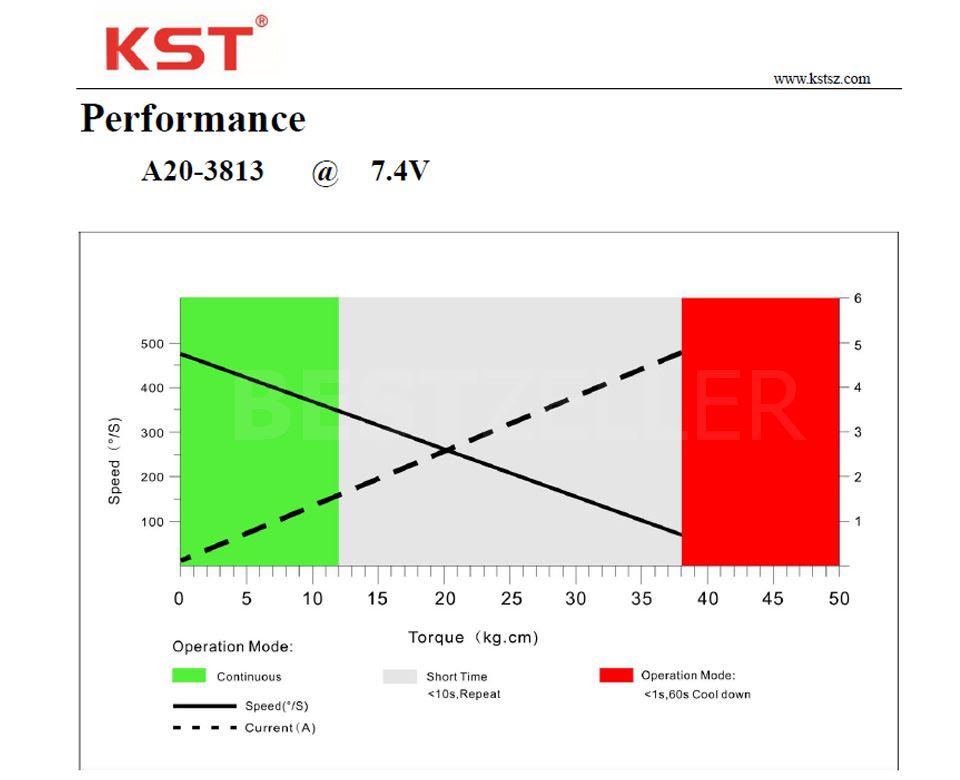 Performance A20-3813