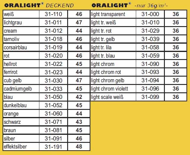 Gewichtstabelle ORALIGHT