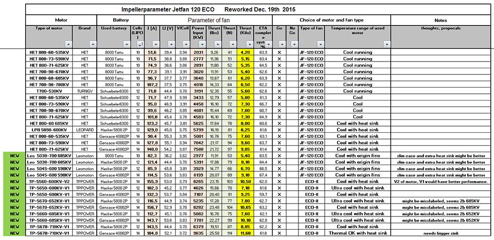 Motorenliste Jetfan-120 ECO / 10 - 14S