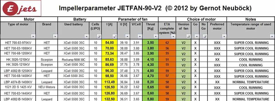 Motorenliste Jetfan-90 V2 / 10S