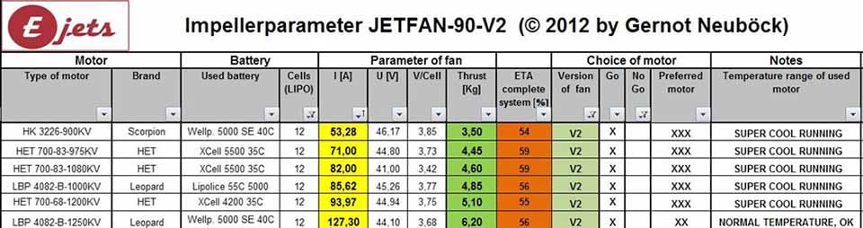Motorenliste Jetfan-90 V2 / 12S