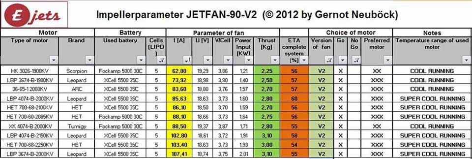 Motorenliste Jetfan-90 V2 / 5S