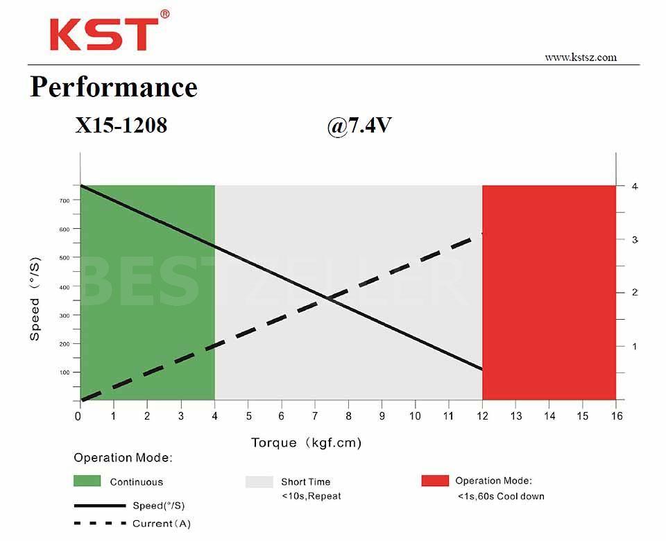 X15-1208 Performance